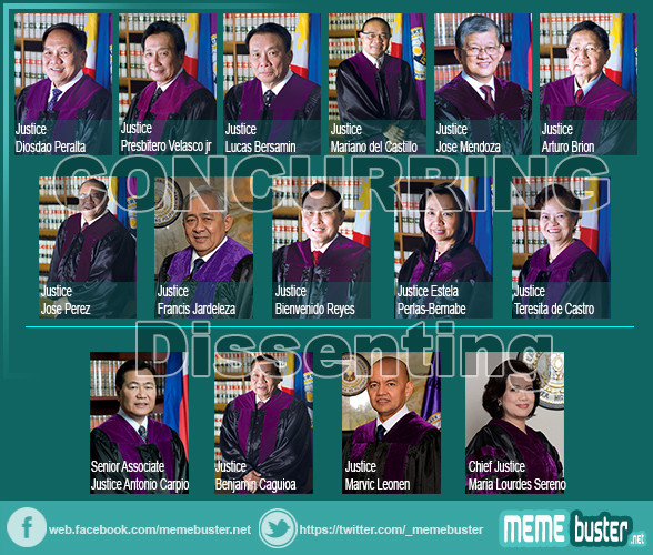SC Justices who Voted for and not Voted for Arroyos Accquittal