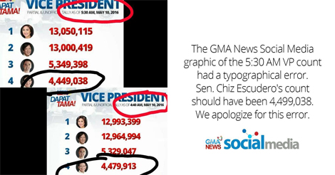 Discrepancies in VP Chiz Escudero's Partial, Unofficial Election Returns Explained
