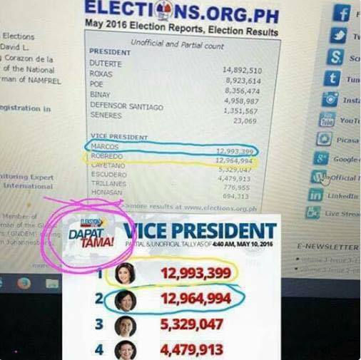 Busted: Leni Robredo, Bongbong Marcos Tallies As of May 10, 4:40AM Corrected