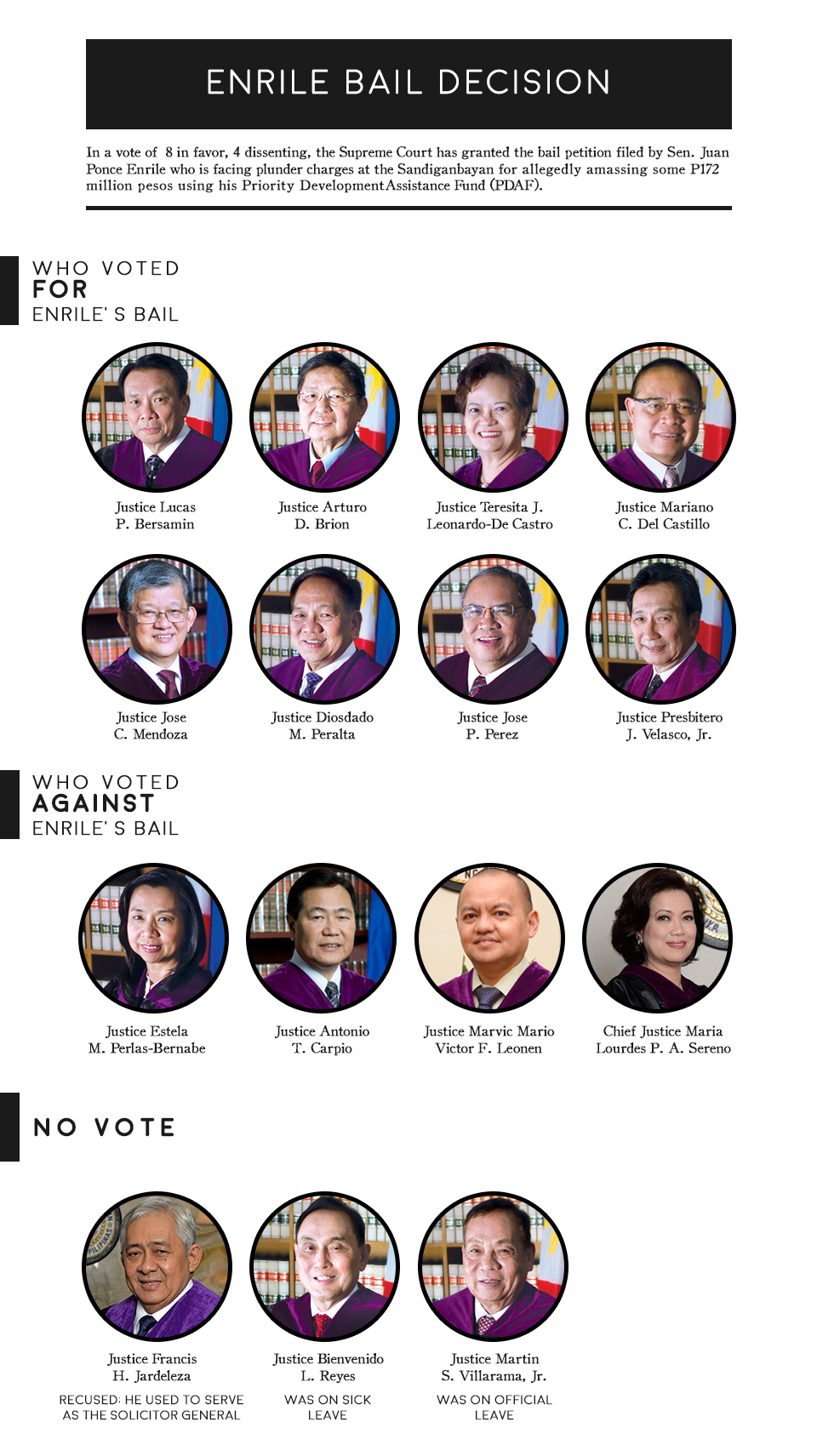 Justices Who Vote for Enrile's Bail