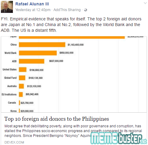 China Donated More to PH