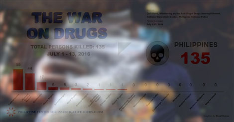 PCIJ on Drug War Data
