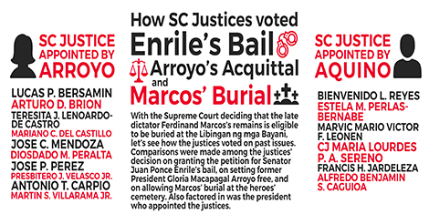 How SC Justices Voted