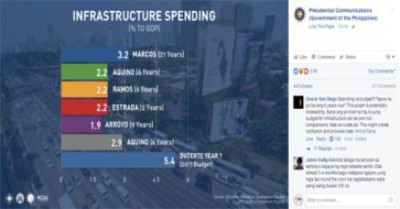 Netizens point out misleading Presidential Communications' infra spending infographic; Mocha Uson shared it